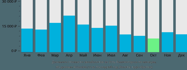 Динамика стоимости авиабилетов из Усть-Каменогорска по месяцам