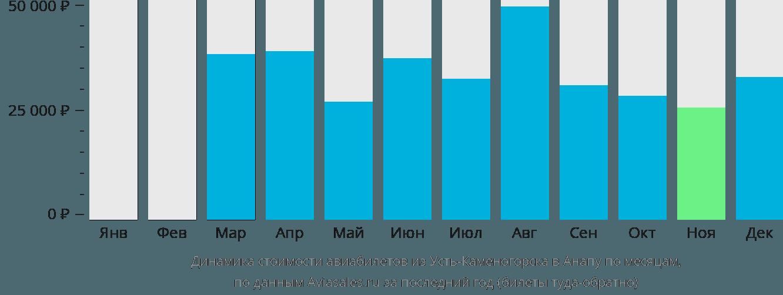 Динамика стоимости авиабилетов из Усть-Каменогорска в Анапу по месяцам