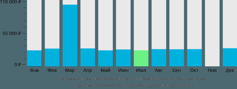 Динамика стоимости авиабилетов из Усть-Каменогорска в Сочи  по месяцам