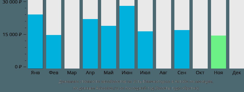 Динамика стоимости авиабилетов из Усть-Каменогорска в Актобе по месяцам