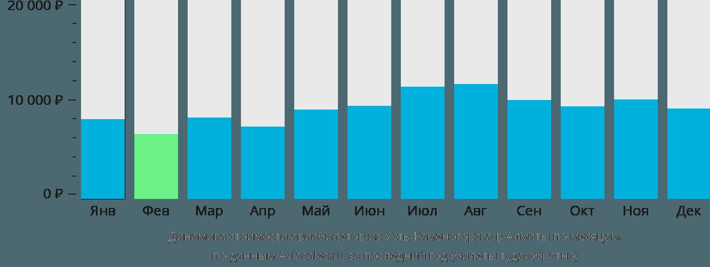 Динамика стоимости авиабилетов из Усть-Каменогорска в Алматы по месяцам