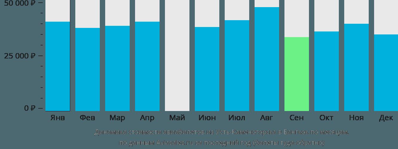 Динамика стоимости авиабилетов из Усть-Каменогорска в Бангкок по месяцам