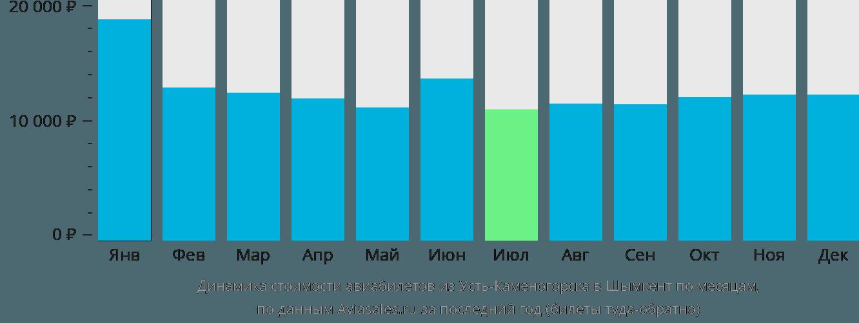 Динамика стоимости авиабилетов из Усть-Каменогорска в Шымкент по месяцам