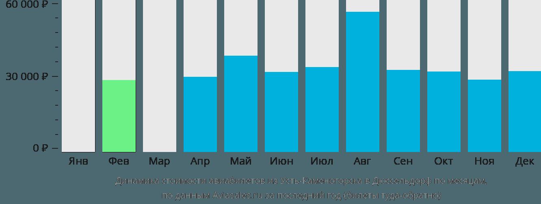 Динамика стоимости авиабилетов из Усть-Каменогорска в Дюссельдорф по месяцам