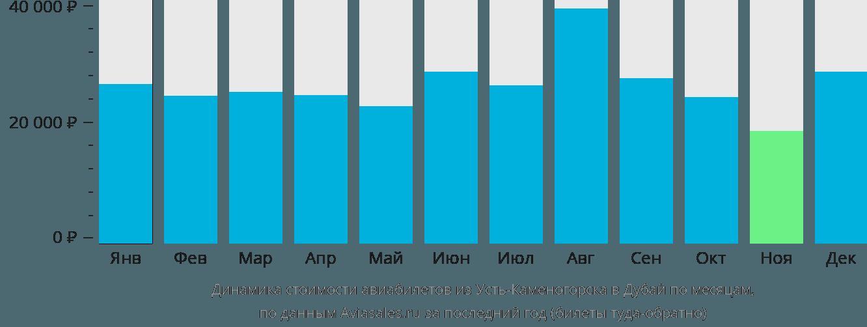 Динамика стоимости авиабилетов из Усть-Каменогорска в Дубай по месяцам