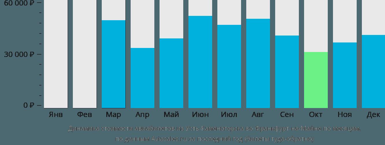 Динамика стоимости авиабилетов из Усть-Каменогорска во Франкфурт-на-Майне по месяцам