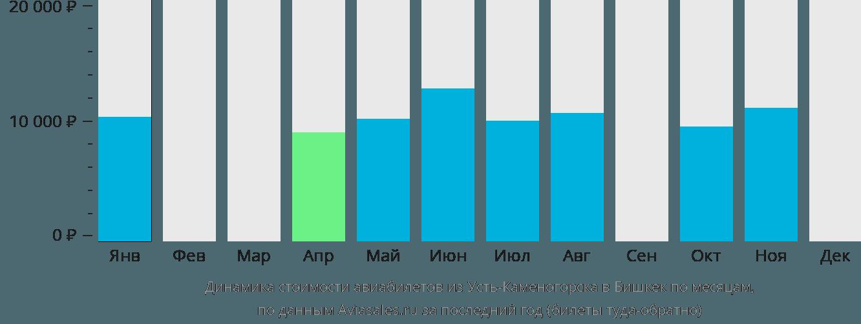 Динамика стоимости авиабилетов из Усть-Каменогорска в Бишкек по месяцам
