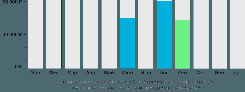 Динамика стоимости авиабилетов из Усть-Каменогорска в Гамбург по месяцам