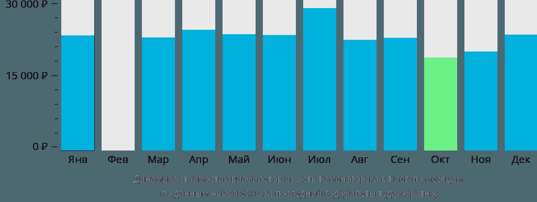 Динамика стоимости авиабилетов из Усть-Каменогорска в Киев по месяцам