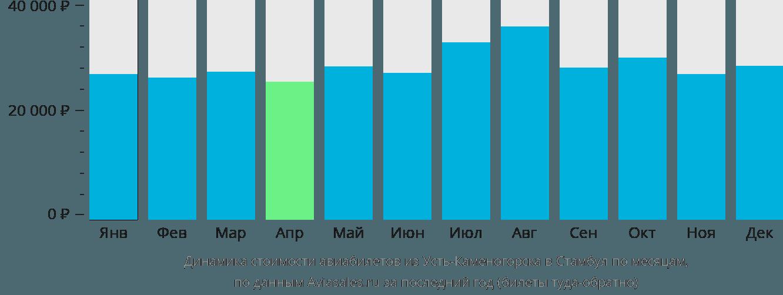 Динамика стоимости авиабилетов из Усть-Каменогорска в Стамбул по месяцам