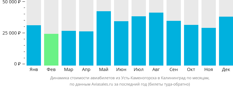 Динамика стоимости авиабилетов из Усть-Каменогорска в Калининград по месяцам