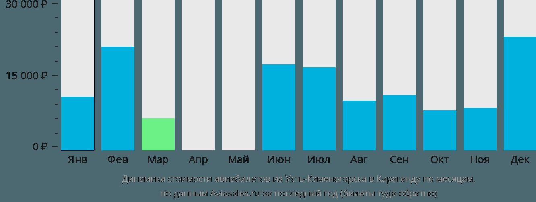 Динамика стоимости авиабилетов из Усть-Каменогорска в Караганду по месяцам