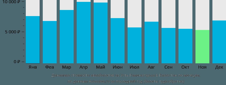 Динамика стоимости авиабилетов из Усть-Каменогорска в Казахстан по месяцам