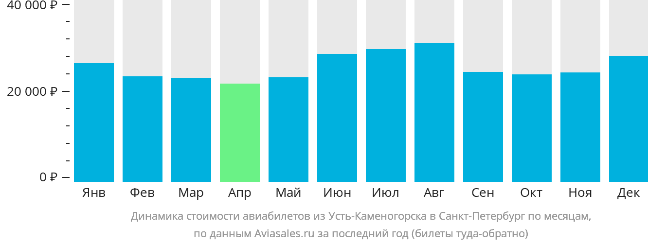 Динамика стоимости авиабилетов из Усть-Каменогорска в Санкт-Петербург по месяцам