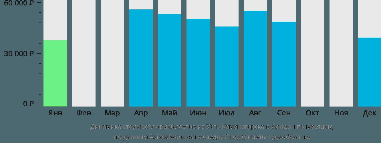 Динамика стоимости авиабилетов из Усть-Каменогорска в Лондон по месяцам