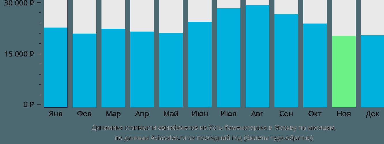 Динамика стоимости авиабилетов из Усть-Каменогорска в Москву по месяцам