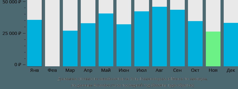 Динамика стоимости авиабилетов из Усть-Каменогорска в Минск по месяцам