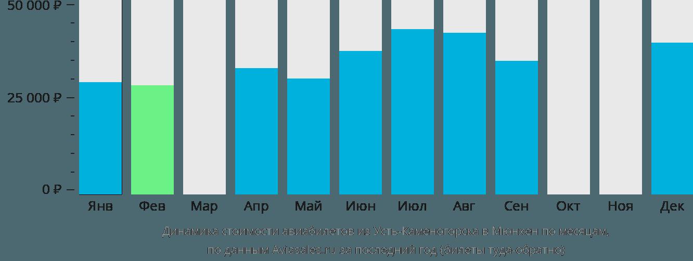 Динамика стоимости авиабилетов из Усть-Каменогорска в Мюнхен по месяцам