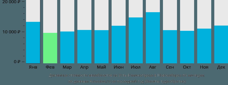 Динамика стоимости авиабилетов из Усть-Каменогорска в Новосибирск по месяцам