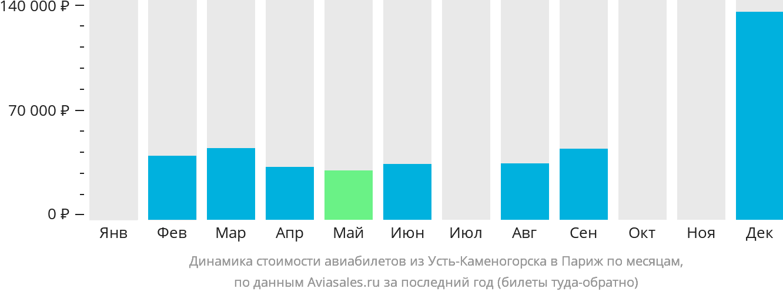 Динамика стоимости авиабилетов из Усть-Каменогорска в Париж по месяцам