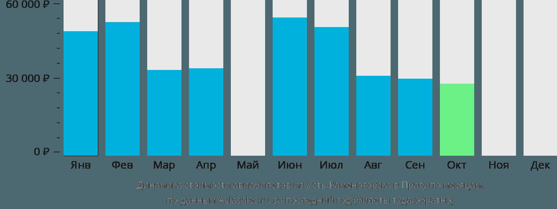 Динамика стоимости авиабилетов из Усть-Каменогорска в Прагу по месяцам