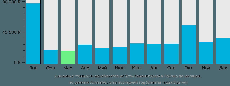 Динамика стоимости авиабилетов из Усть-Каменогорска в Россию по месяцам