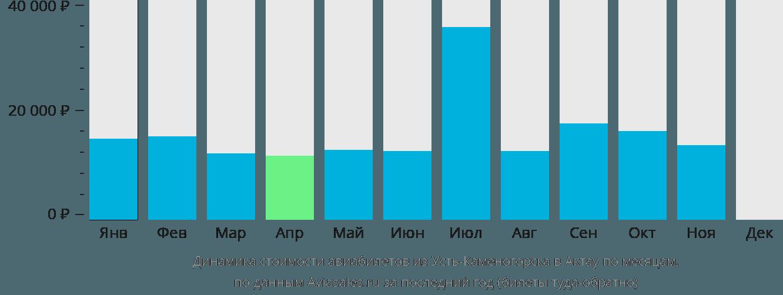 Динамика стоимости авиабилетов из Усть-Каменогорска в Актау по месяцам