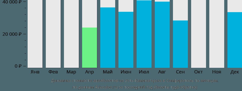 Динамика стоимости авиабилетов из Усть-Каменогорска в Симферополь по месяцам