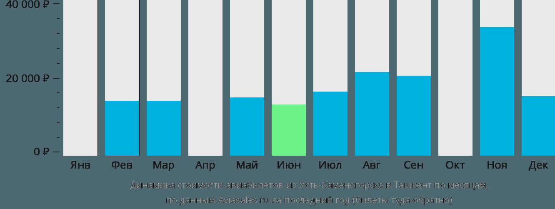 Динамика стоимости авиабилетов из Усть-Каменогорска в Ташкент по месяцам