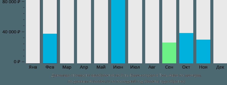 Динамика стоимости авиабилетов из Усть-Каменогорска в Тель-Авив по месяцам