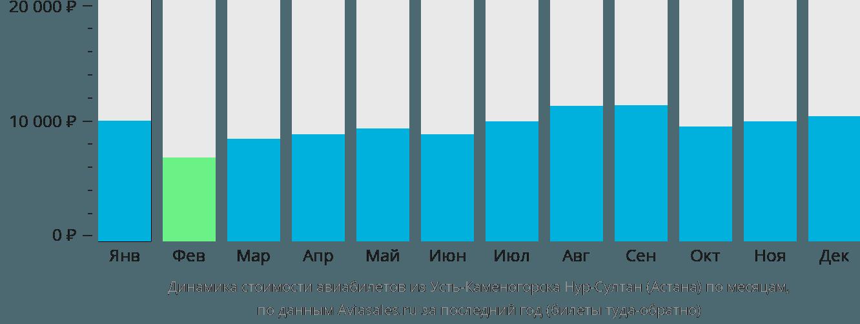 Динамика стоимости авиабилетов из Усть-Каменогорска в Нур-Султан (Астана) по месяцам