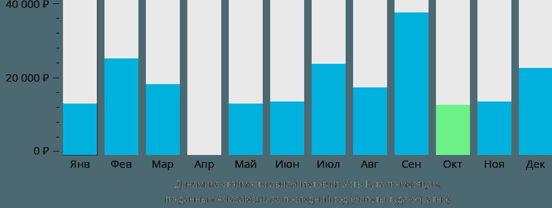 Динамика стоимости авиабилетов из Усть-Кута по месяцам
