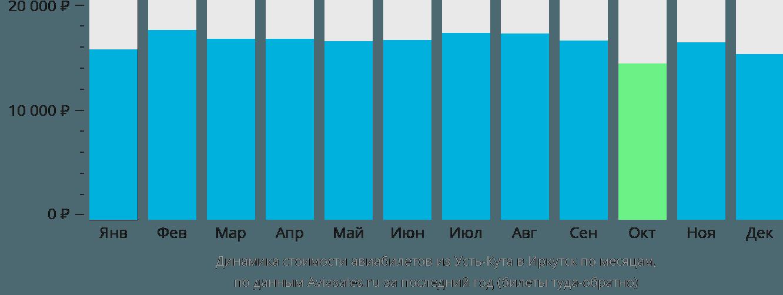 Динамика стоимости авиабилетов из Усть-Кута в Иркутск по месяцам