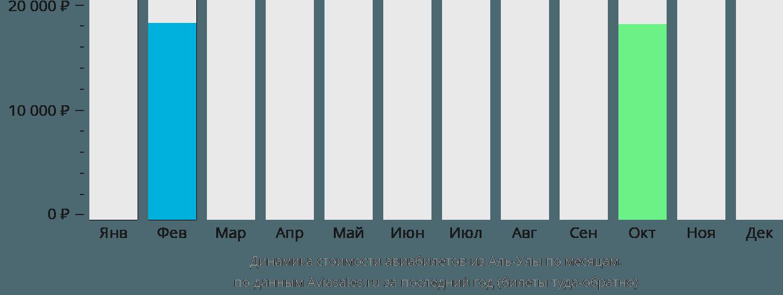 Динамика стоимости авиабилетов из Аль-Улы по месяцам