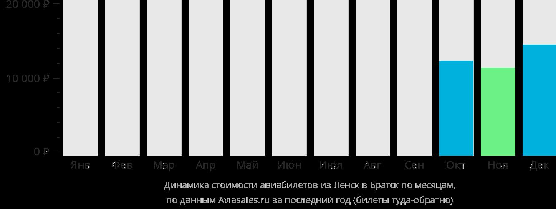 Динамика стоимости авиабилетов из Ленска в Братск по месяцам