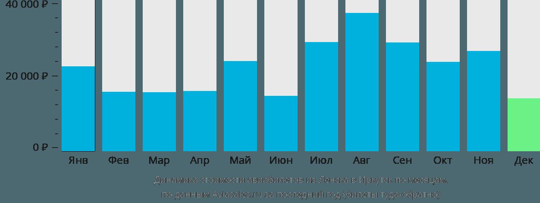 Динамика стоимости авиабилетов из Ленска в Иркутск по месяцам