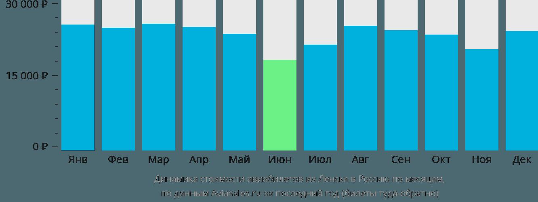 Динамика стоимости авиабилетов из Ленска в Россию по месяцам
