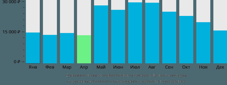 Динамика стоимости авиабилетов из Ленска в Якутск по месяцам