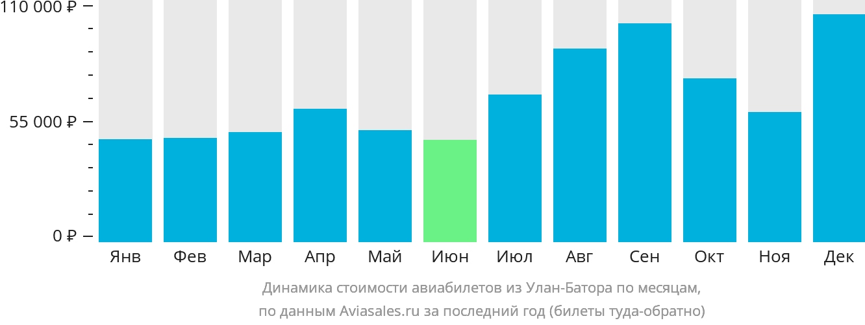 Динамика стоимости авиабилетов из Улан-Батора по месяцам