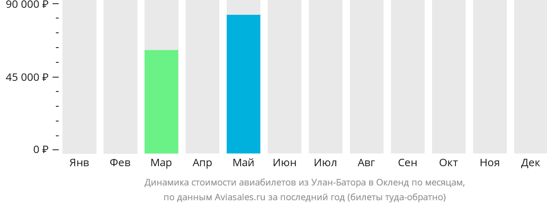 Динамика стоимости авиабилетов из Улан-Батора в Окленд по месяцам