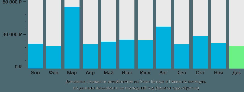 Динамика стоимости авиабилетов из Улан-Батора в Пекин по месяцам