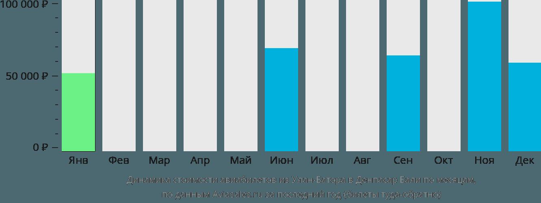 Динамика стоимости авиабилетов из Улан-Батора в Денпасар Бали по месяцам