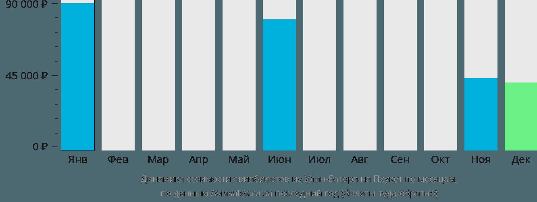 Динамика стоимости авиабилетов из Улан-Батора на Пхукет по месяцам