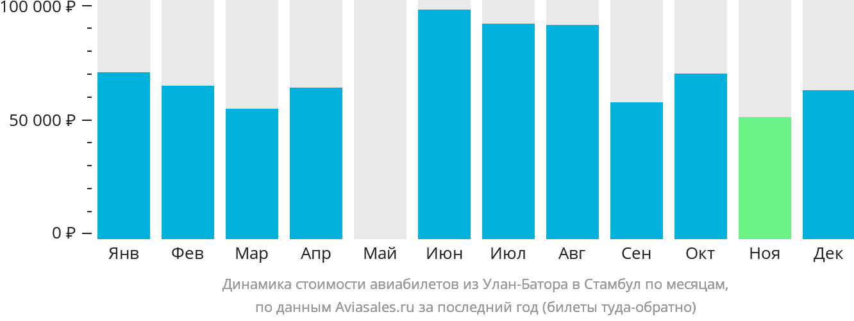 Динамика стоимости авиабилетов из Улан-Батора в Стамбул по месяцам