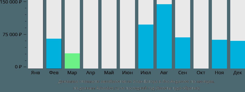 Динамика стоимости авиабилетов из Улан-Батора в Лос-Анджелес по месяцам
