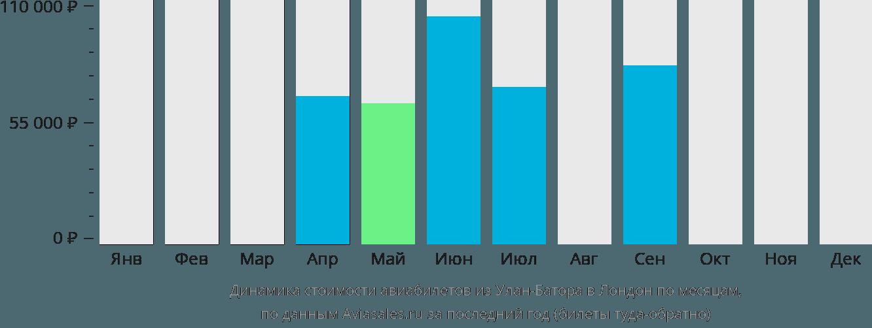 Динамика стоимости авиабилетов из Улан-Батора в Лондон по месяцам
