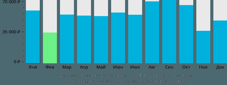 Динамика стоимости авиабилетов из Улан-Батора в Москву по месяцам