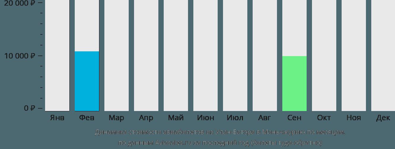 Динамика стоимости авиабилетов из Улан-Батора в Маньчжурию по месяцам