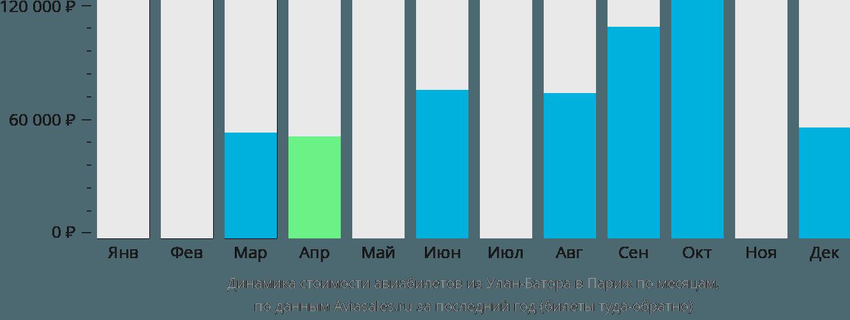 Динамика стоимости авиабилетов из Улан-Батора в Париж по месяцам