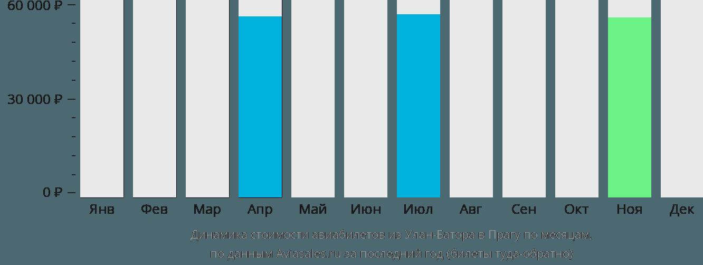 Динамика стоимости авиабилетов из Улан-Батора в Прагу по месяцам